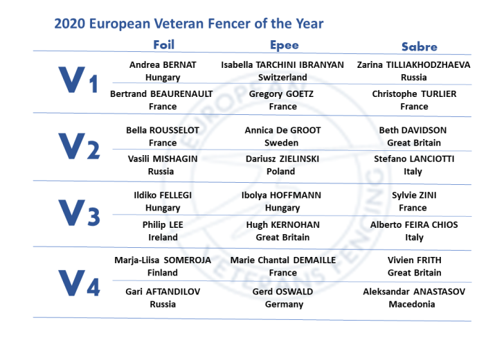 EVF fencer of the year 2020 table
